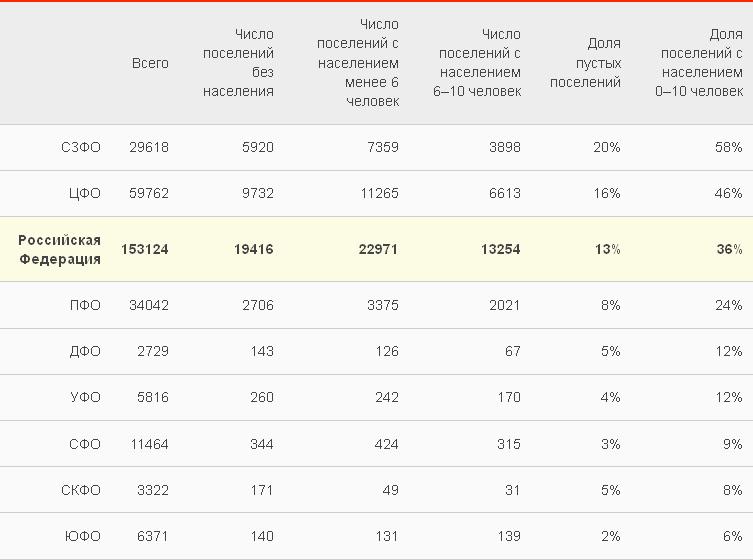 Список городов-призраков России