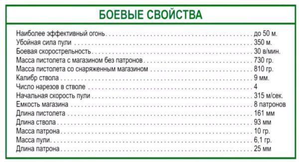 ТТХ Макаров