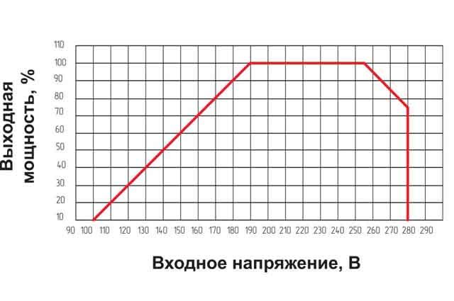 Мощность стабилизатора