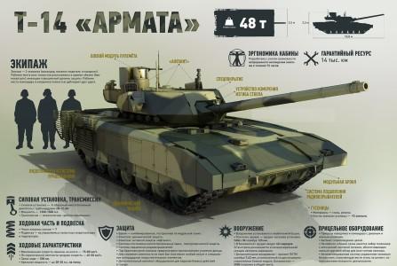 Технические характеристики самого лучшего танка России